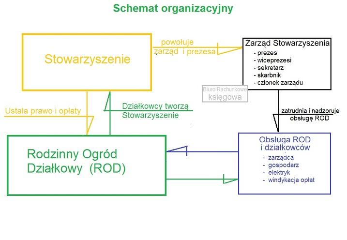 Schemat ROD min2